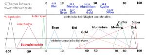 Vergleich von elektrischen zu elektromagnetischen Leitwerten (Denkmodell)